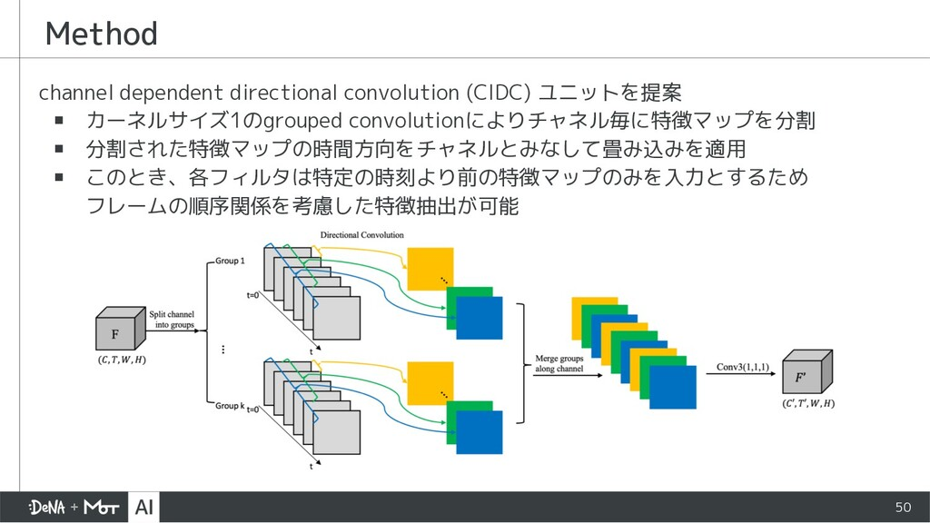 Method channel dependent directional convolutio...