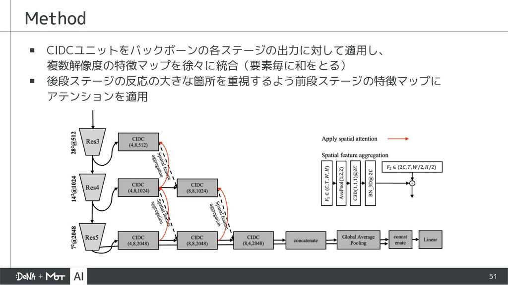 Method ▪ CIDCユニットをバックボーンの各ステージの出力に対して適用し、 複数解像度...