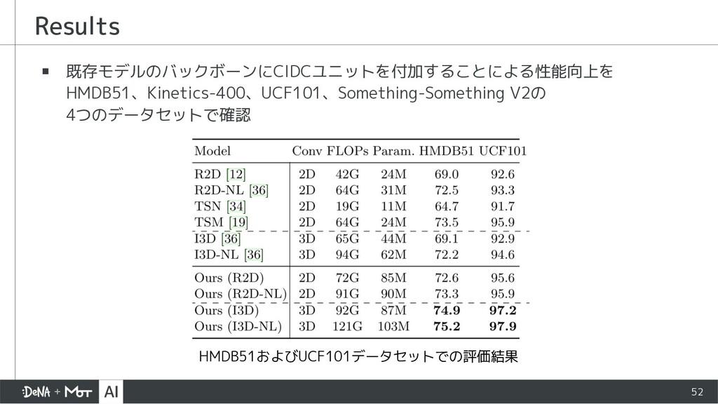 ▪ 既存モデルのバックボーンにCIDCユニットを付加することによる性能向上を HMDB51、K...