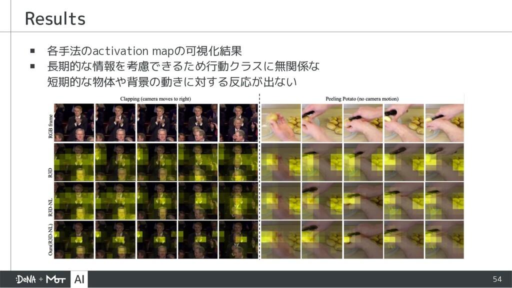 ▪ 各手法のactivation mapの可視化結果 ▪ 長期的な情報を考慮できるため行動クラ...