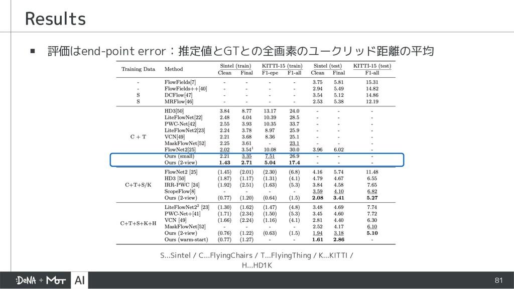 ▪ 評価はend-point error:推定値とGTとの全画素のユークリッド距離の平均 Re...