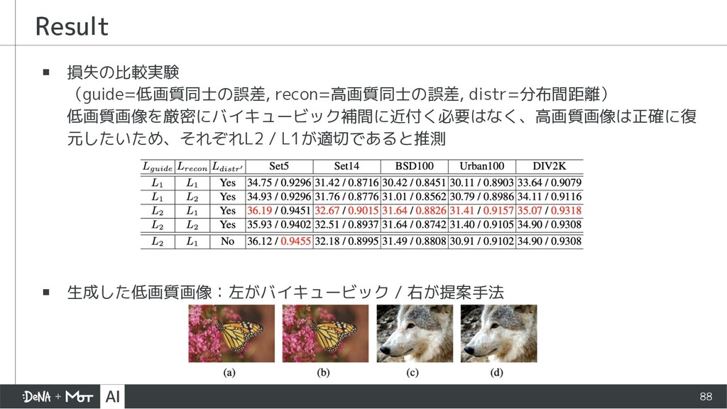 Result ▪ 損失の比較実験 (guide=低画質同士の誤差, recon=高画質同士の誤...