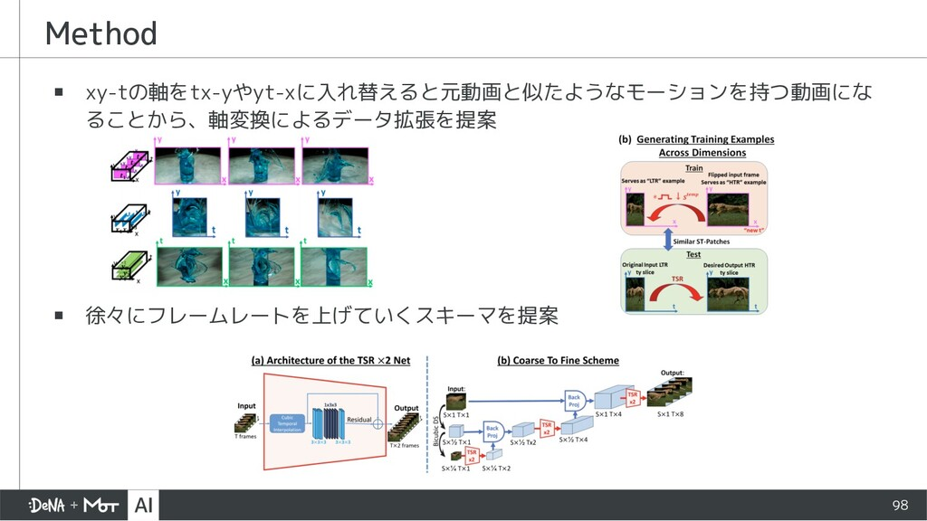 Method ▪ xy-tの軸をtx-yやyt-xに入れ替えると元動画と似たようなモーションを...