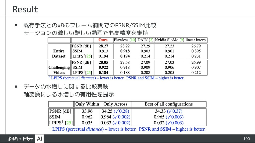 Result ▪ 既存手法とのx8のフレーム補間でのPSNR/SSIM比較 モーションの激しい...