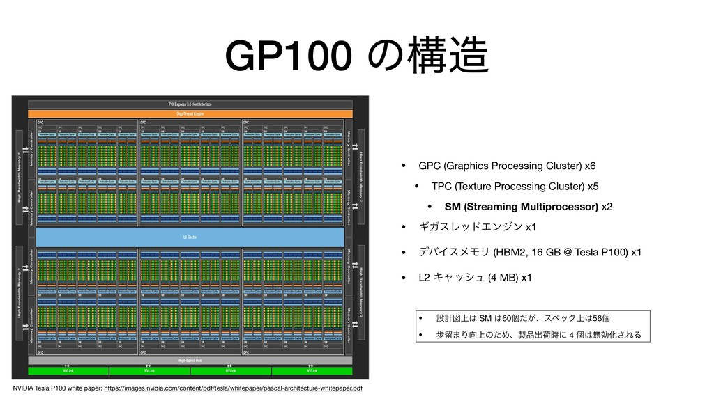 GP100 ͷߏ଄ • GPC (Graphics Processing Cluster) x...