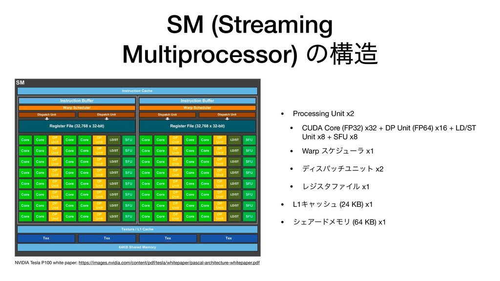 SM (Streaming Multiprocessor) ͷߏ଄ • Processing ...