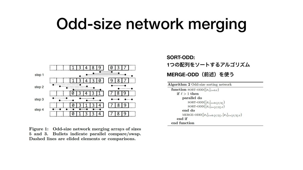 Odd-size network merging SORT-ODD: 1ͭͷ഑ྻΛιʔτ͢ΔΞ...