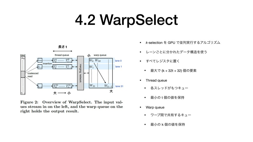 4.2 WarpSelect • k-selection Λ GPU Ͱฒྻ࣮ߦ͢ΔΞϧΰϦζ...