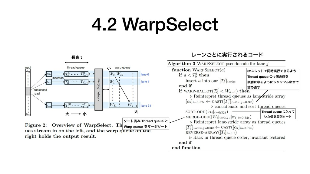 4.2 WarpSelect Ϩʔϯ͝ͱʹ࣮ߦ͞ΕΔίʔυ ͞ t େ খ খ େ Thre...
