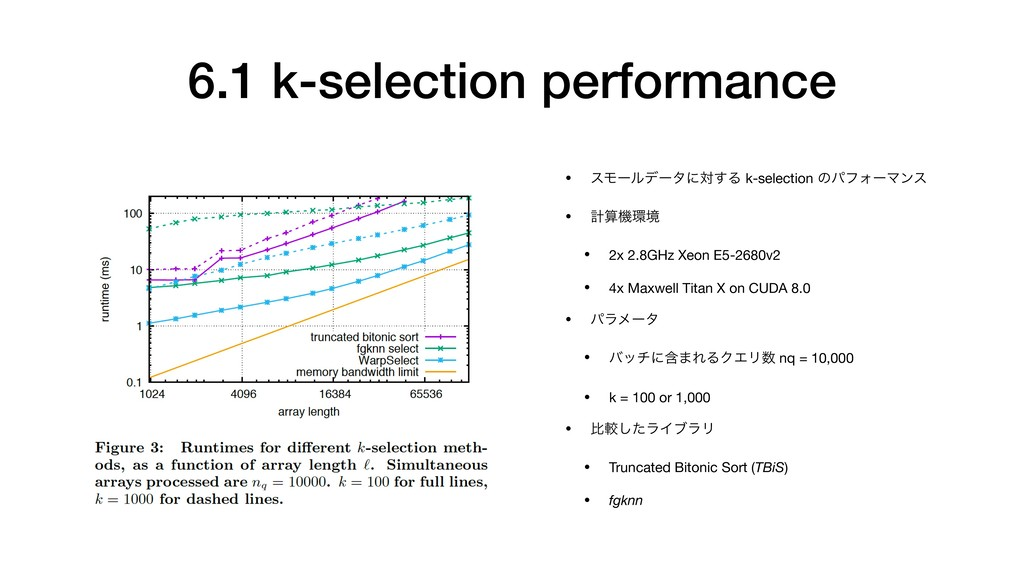 6.1 k-selection performance • εϞʔϧσʔλʹର͢Δ k-sel...