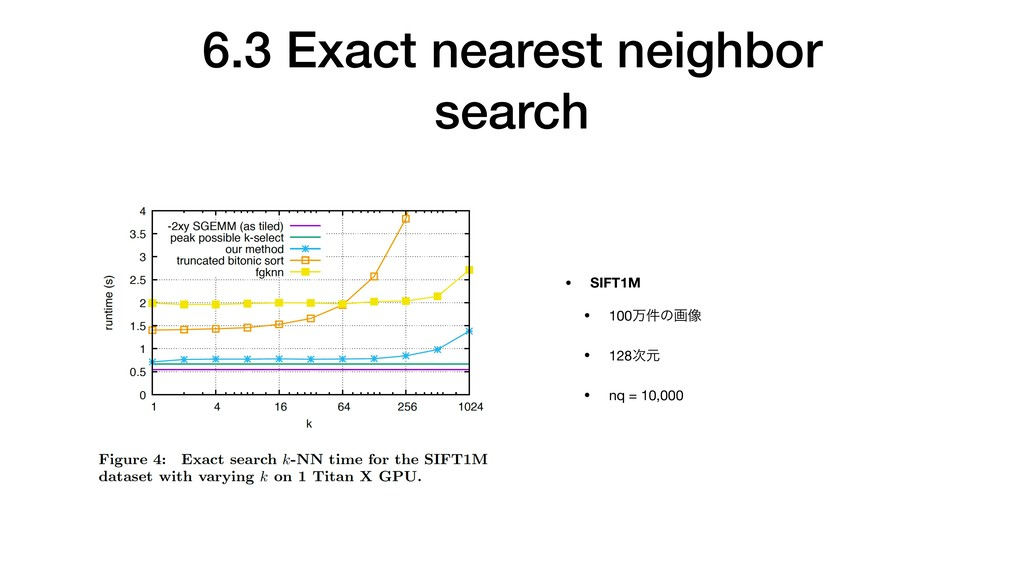 6.3 Exact nearest neighbor search • SIFT1M • 10...