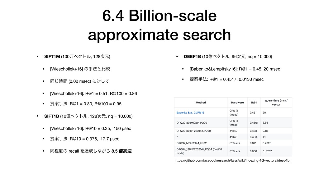 6.4 Billion-scale approximate search • DEEP1B (...