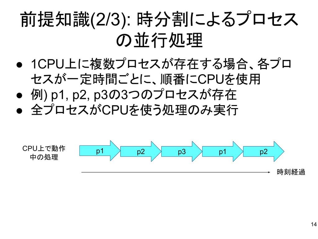 前提知識(2/3): 時分割によるプロセス の並行処理 ● 1CPU上に複数プロセスが存在する...