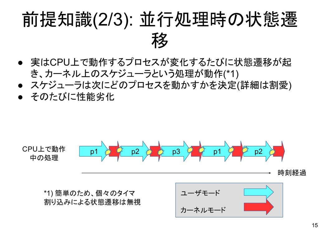 前提知識(2/3): 並行処理時の状態遷 移 ● 実はCPU上で動作するプロセスが変化するたび...