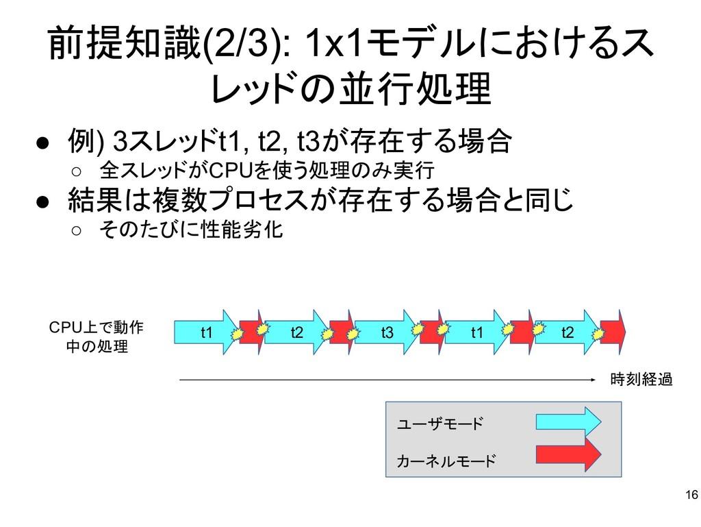 前提知識(2/3): 1x1モデルにおけるス レッドの並行処理 ● 例) 3スレッドt1, t...