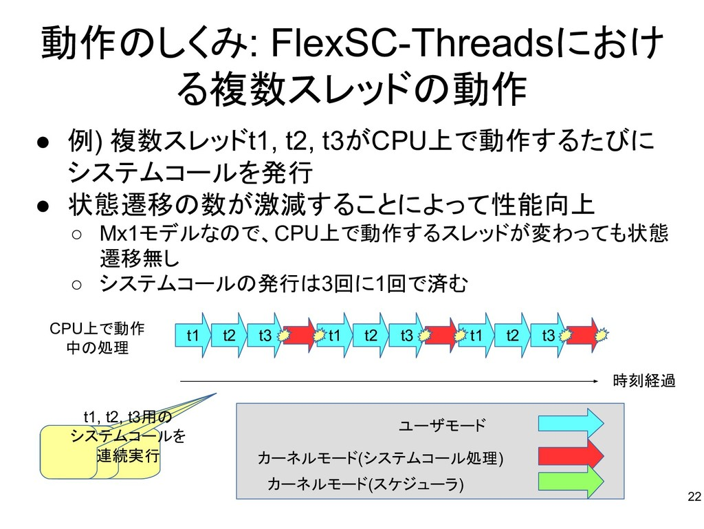 動作のしくみ: FlexSC-Threadsにおけ る複数スレッドの動作 ● 例) 複数スレッ...