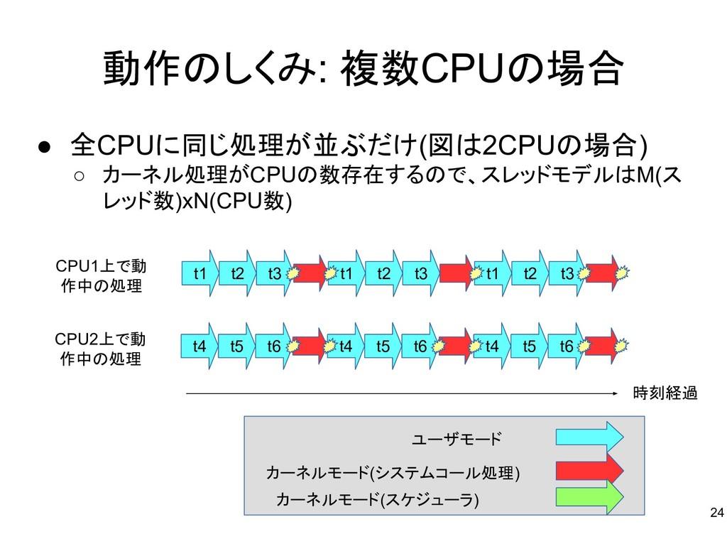 動作のしくみ: 複数CPUの場合 ● 全CPUに同じ処理が並ぶだけ(図は2CPUの場合) ○ ...