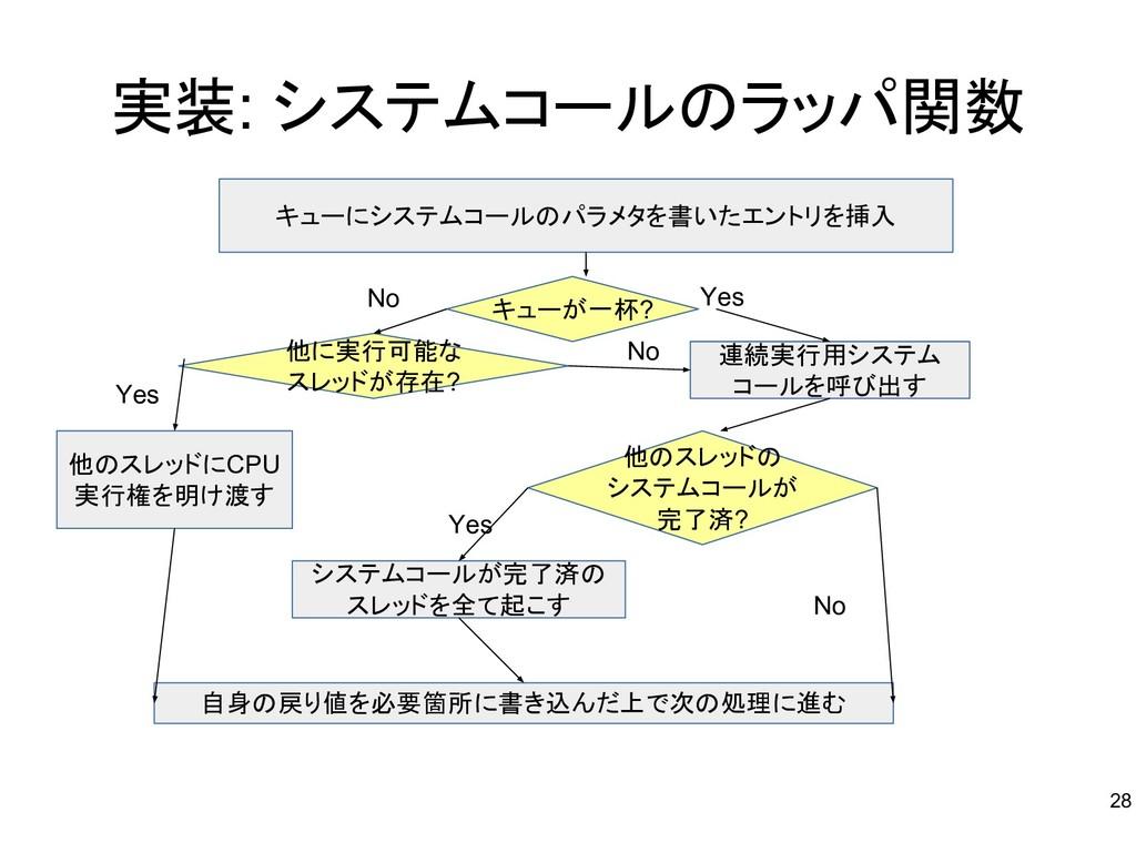 実装: システムコールのラッパ関数 キューにシステムコールのパラメタを書いたエントリを挿入 キ...