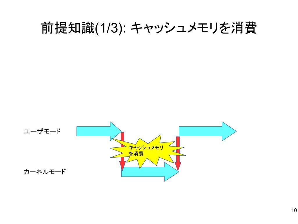 前提知識(1/3): キャッシュメモリを消費 ユーザモード カーネルモード キャッシュメモリ ...