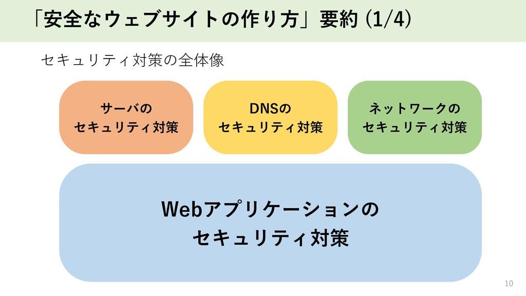 「安全なウェブサイトの作り⽅」要約 (1/4) セキュリティ対策の全体像 10 サーバの セキ...