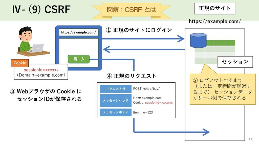 Ⅳ- (9) CSRF 正規のサイト https://example.com/ セッション ②...