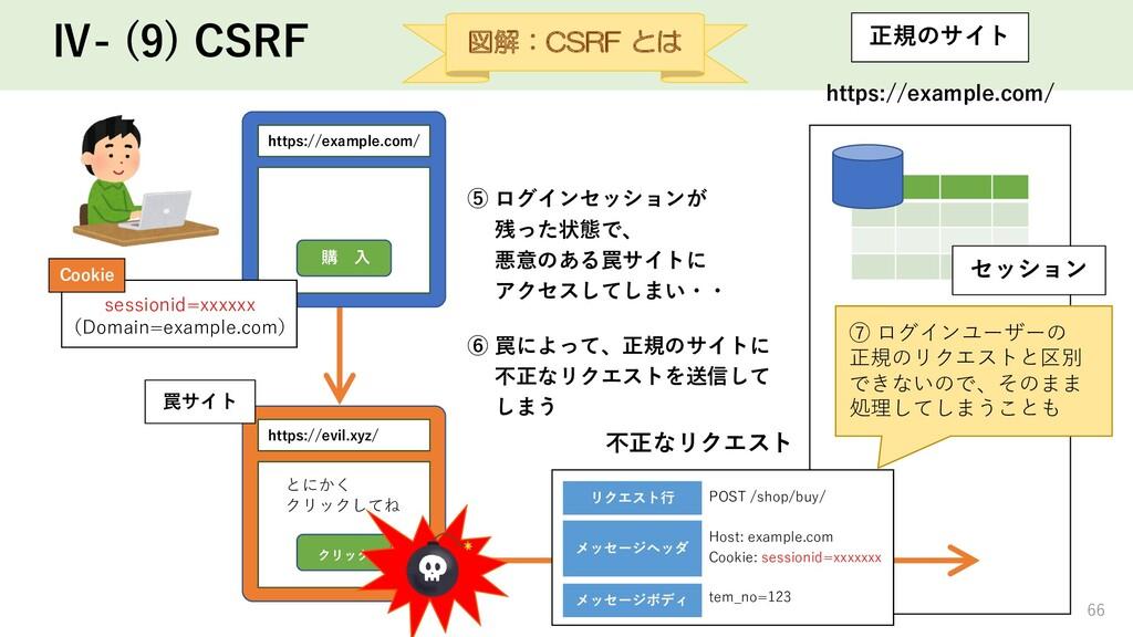 Ⅳ- (9) CSRF ⑤ ログインセッションが 残った状態で、 悪意のある罠サイトに アクセ...