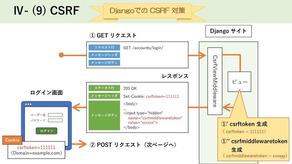 Ⅳ- (9) CSRF Django サイト CsrfViewMiddleware リクエスト...