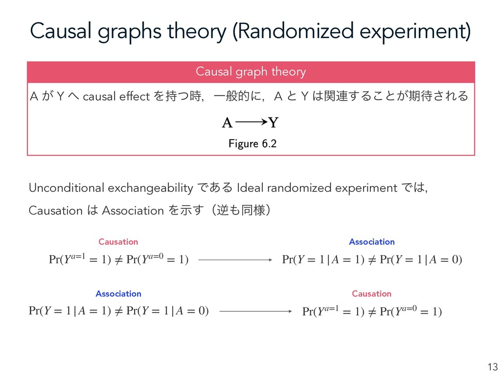 Causal graphs theory (Randomized experiment) 13...