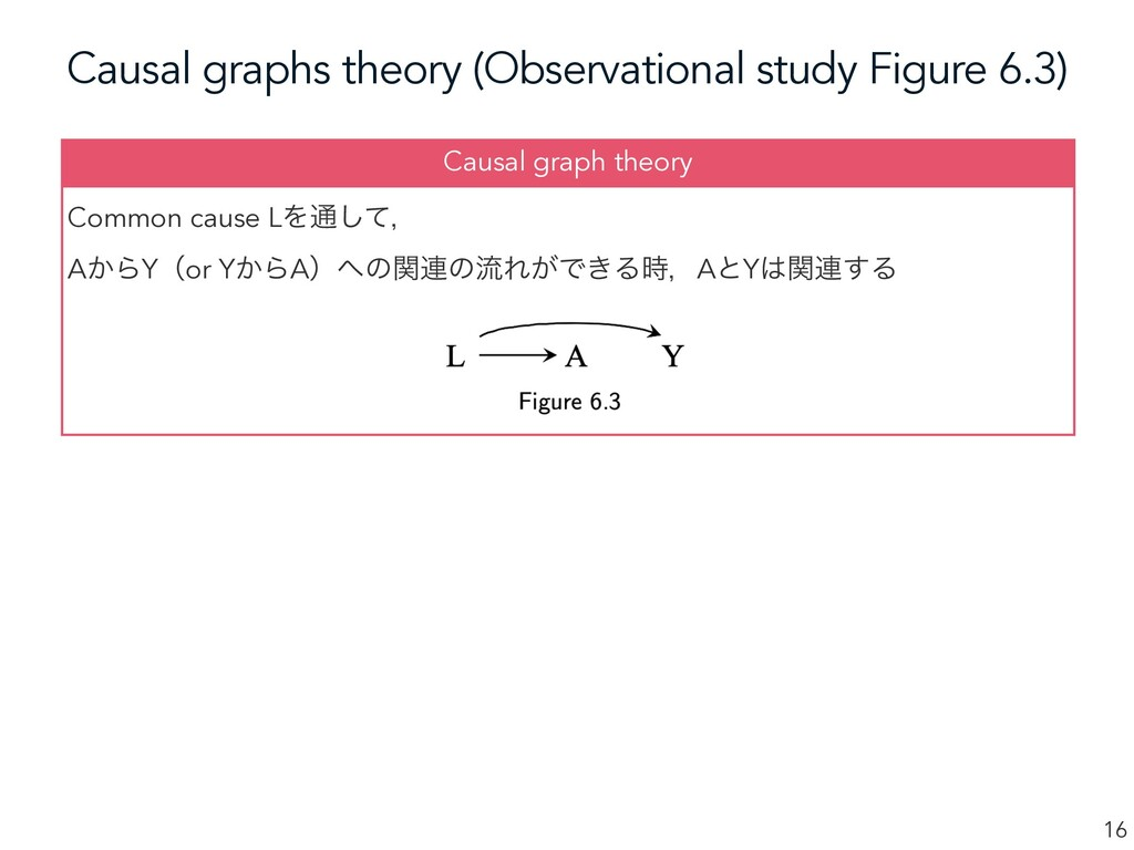 Causal graphs theory (Observational study Figur...