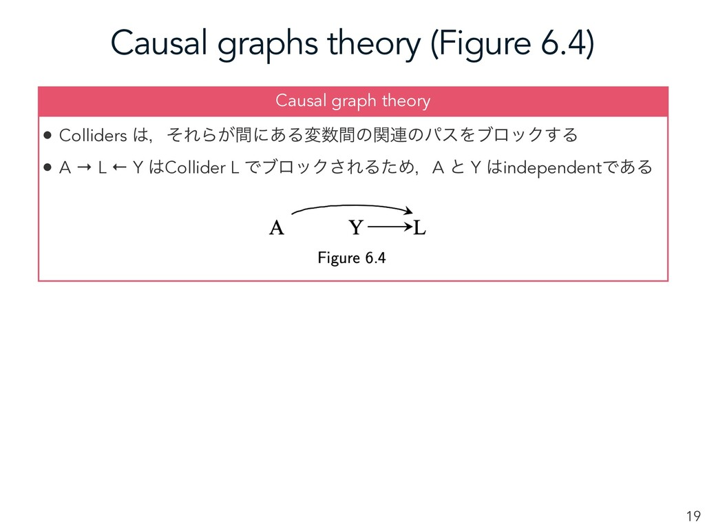 Causal graphs theory (Figure 6.4) 19 • Collider...
