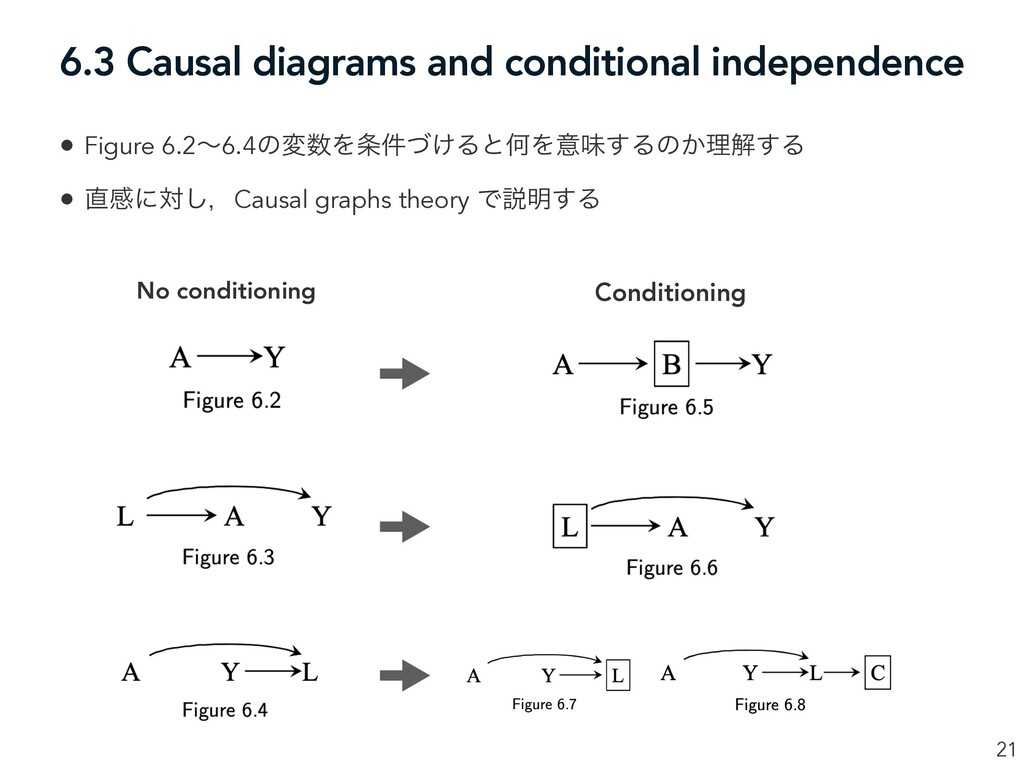 6.3 Causal diagrams and conditional independenc...