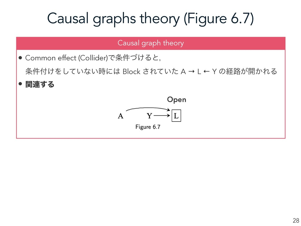 Causal graphs theory (Figure 6.7) 28 • Common e...