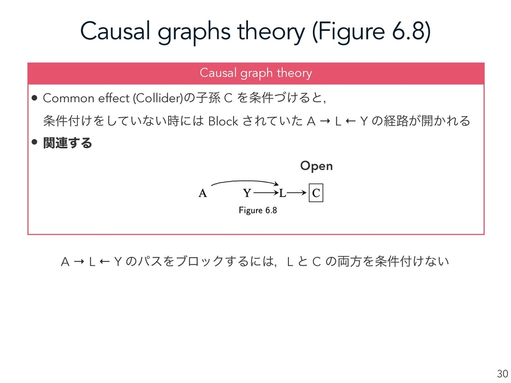Causal graphs theory (Figure 6.8) 30 • Common e...
