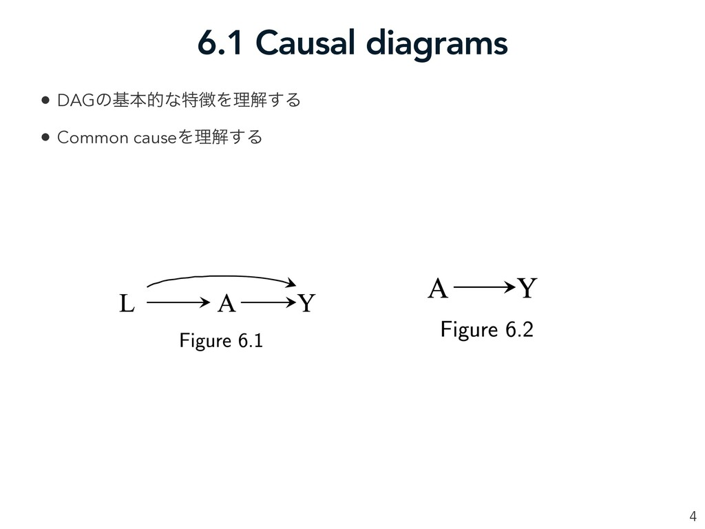 6.1 Causal diagrams 4 • DAGͷجຊతͳಛ௃Λཧղ͢Δ • Commo...