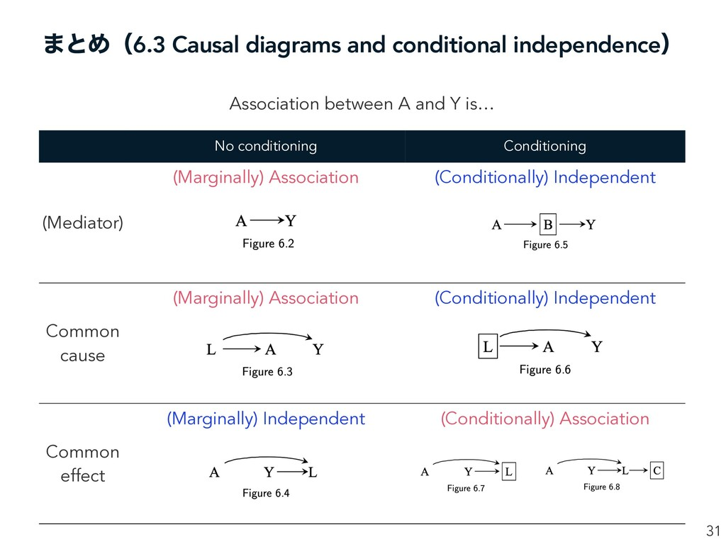 ·ͱΊʢ6.3 Causal diagrams and conditional indepen...