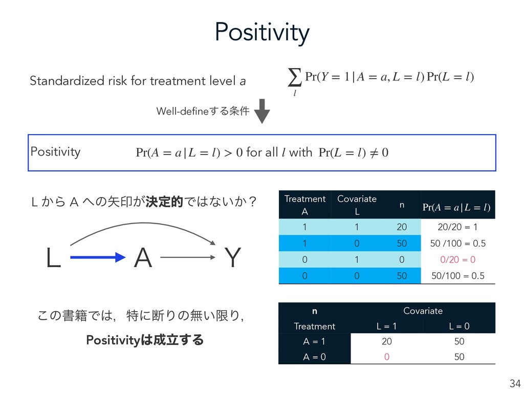 Positivity 34 Standardized risk for treatment l...