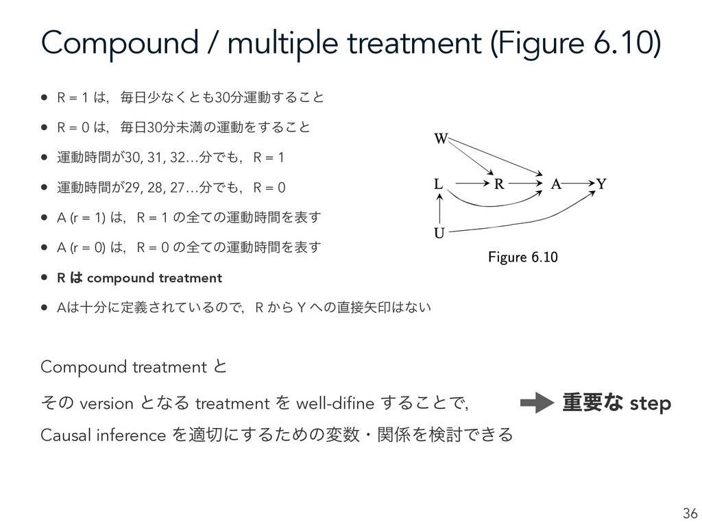 Compound / multiple treatment (Figure 6.10) 36 ...