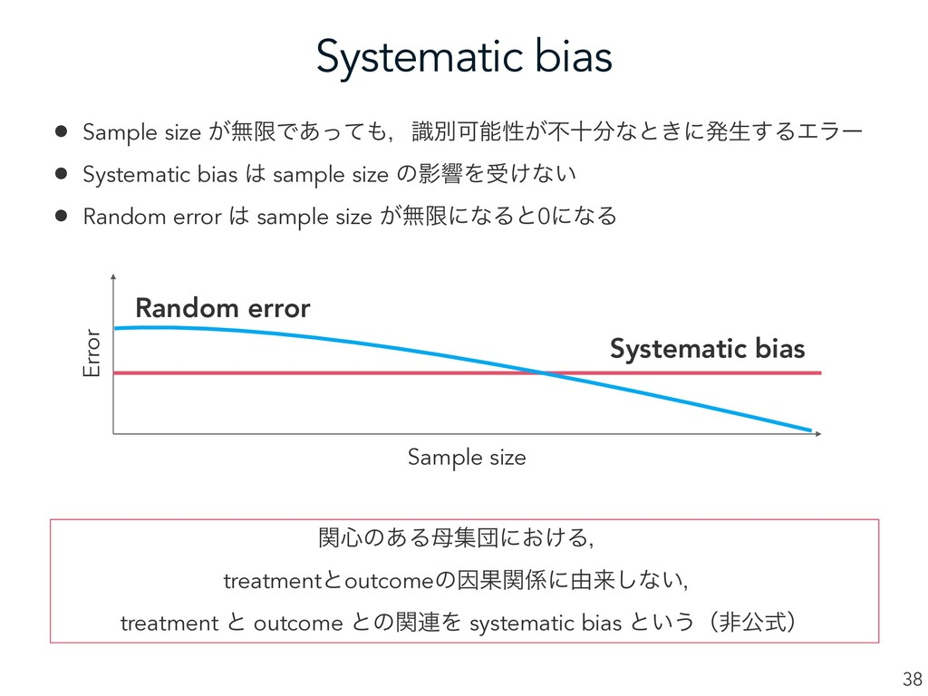 Systematic bias 38 Sample size Error Systematic...