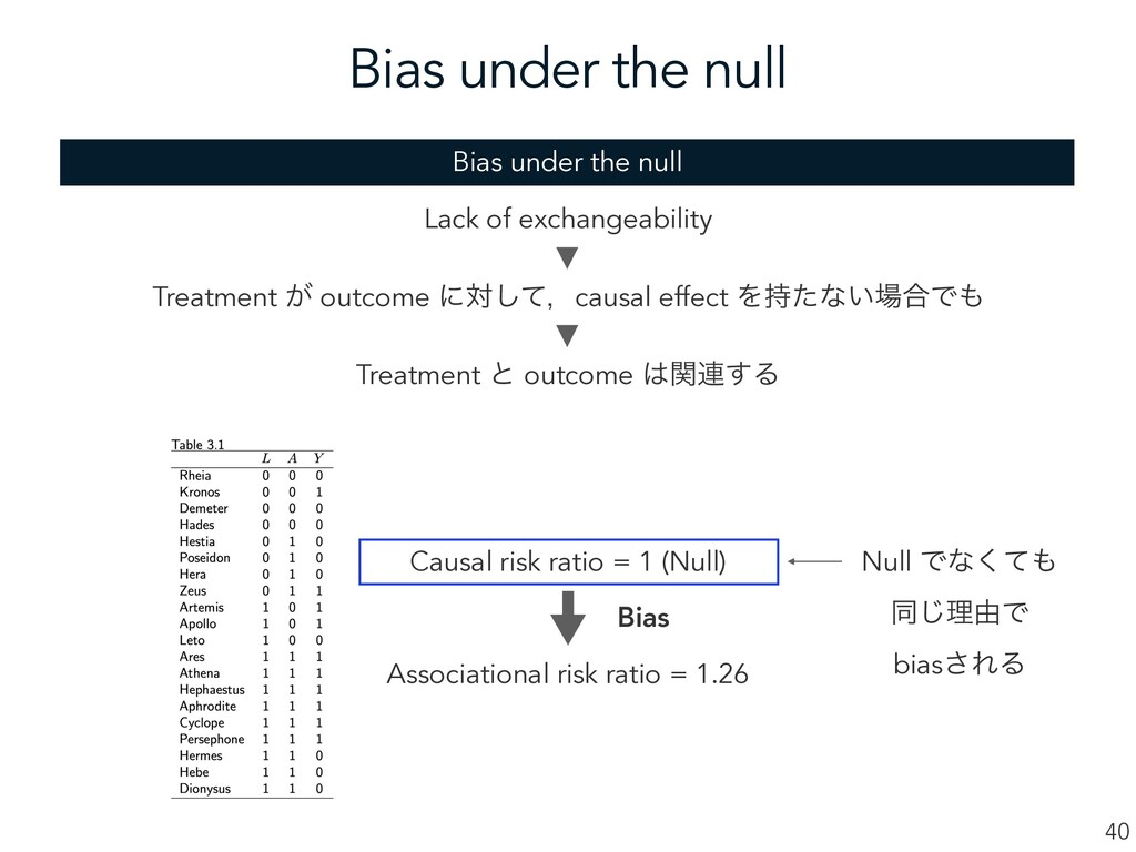 Bias under the null 40 Lack of exchangeability ...