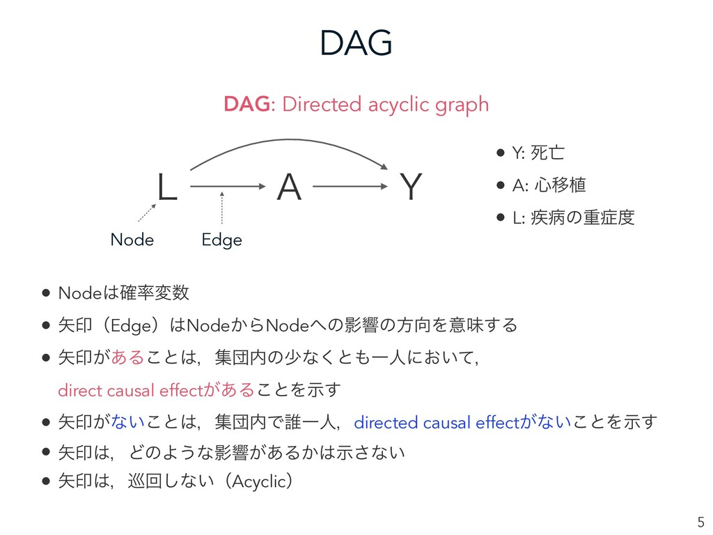 "DAG 5 - "" : Node Edge DAG: Directed acyclic gra..."