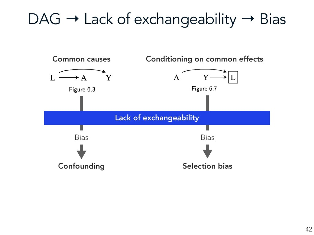 DAG → Lack of exchangeability → Bias 42 Common ...
