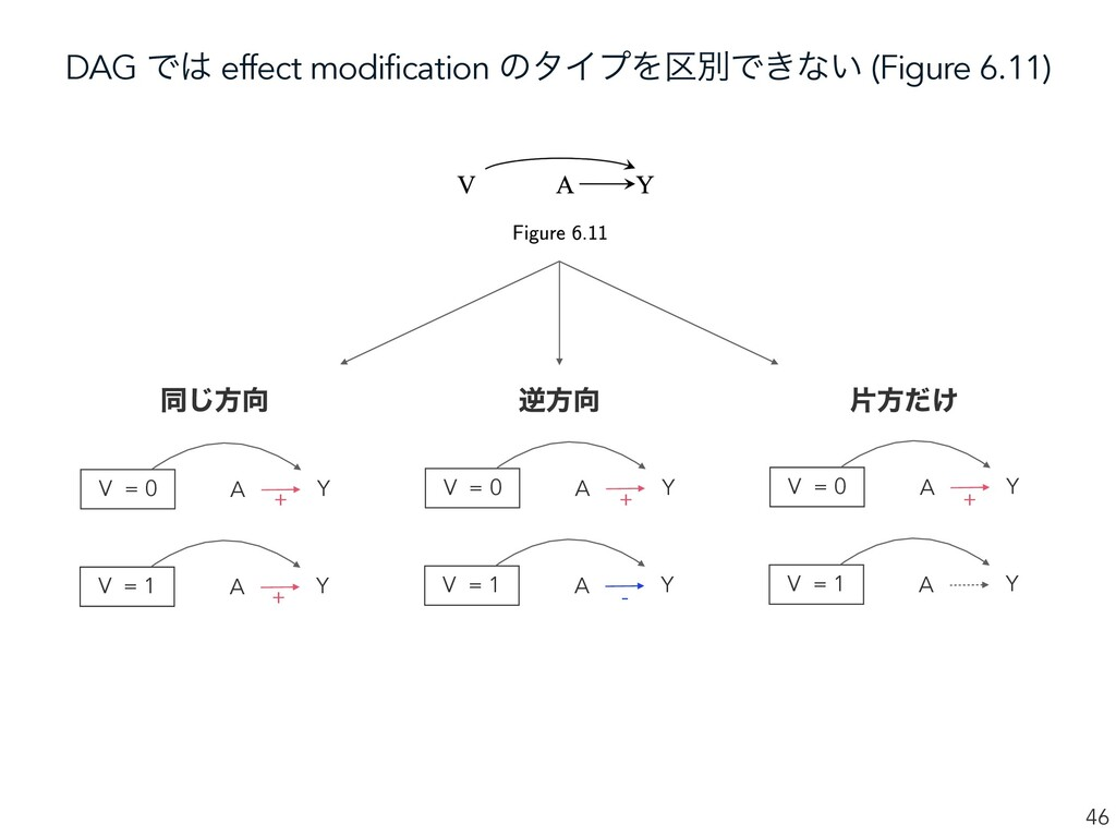 DAG Ͱ͸ effect modification ͷλΠϓΛ۠ผͰ͖ͳ͍ (Figure ...