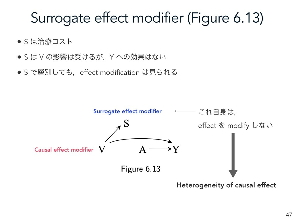 Surrogate effect modifier (Figure 6.13) 47 • S ...