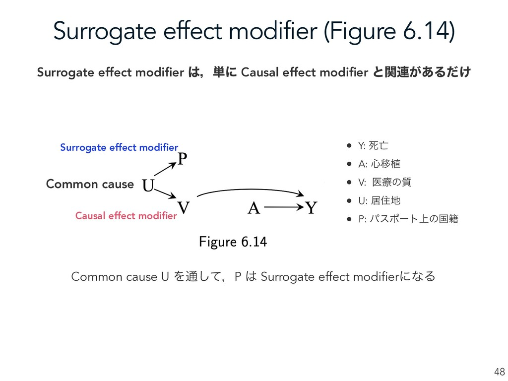 Surrogate effect modifier (Figure 6.14) 48 Comm...