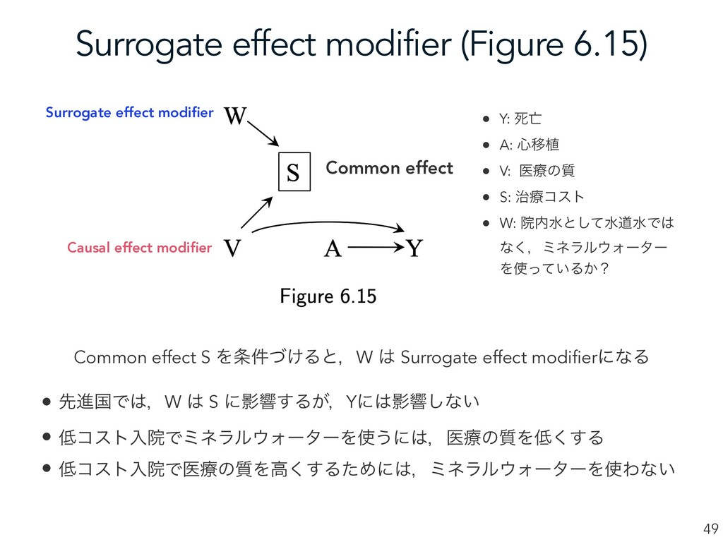 Surrogate effect modifier (Figure 6.15) 49 Comm...