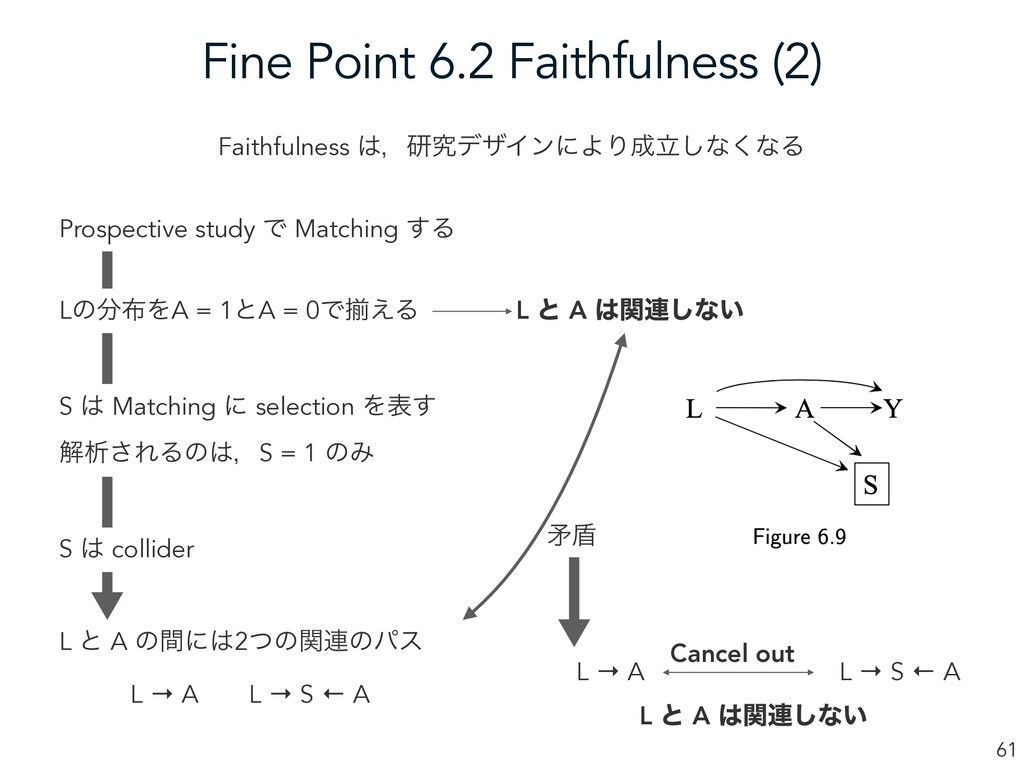 Fine Point 6.2 Faithfulness (2) 61 Faithfulness...