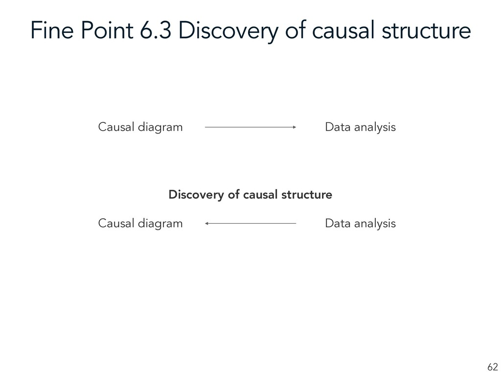 Fine Point 6.3 Discovery of causal structure 62...