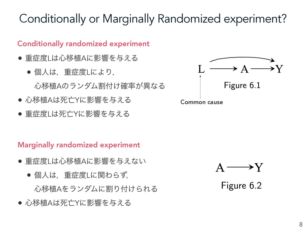 Conditionally or Marginally Randomized experime...