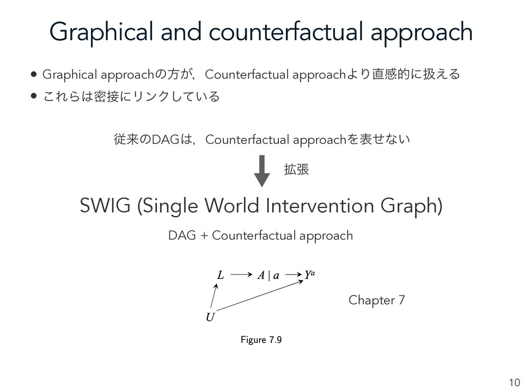 Graphical and counterfactual approach 10 • Grap...