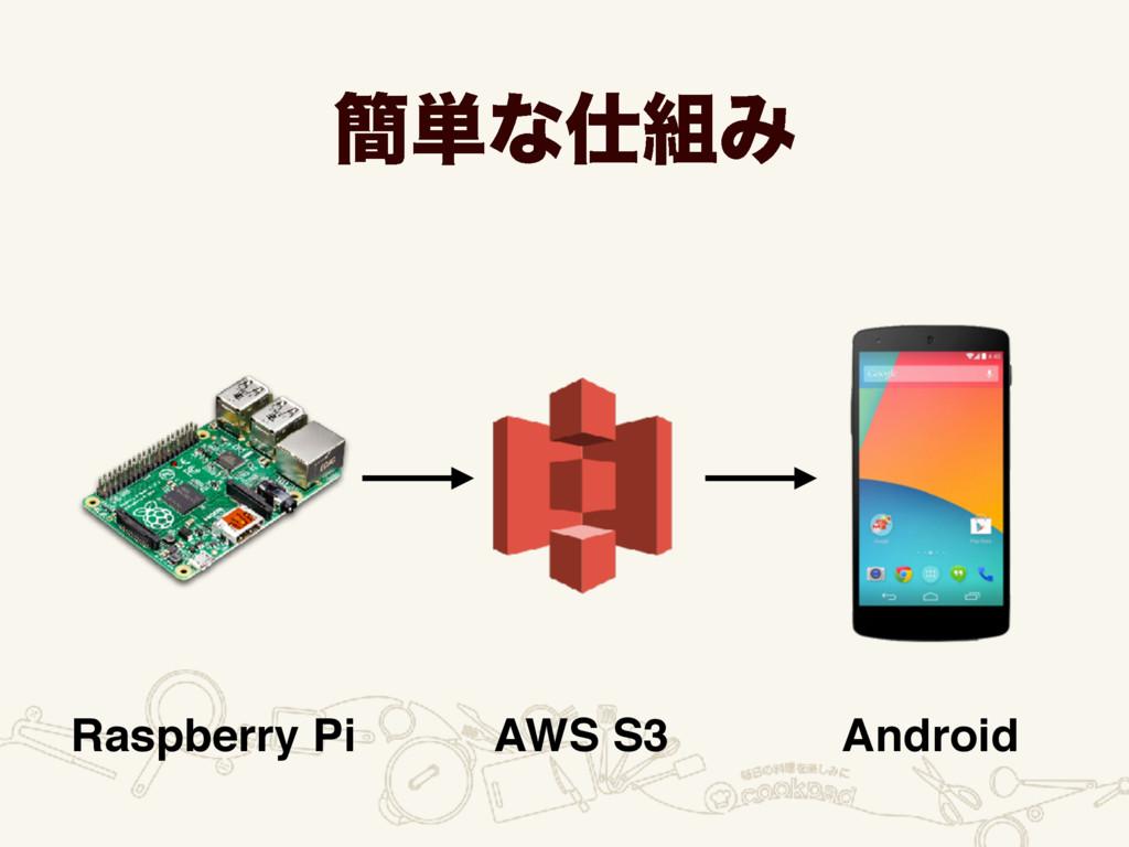 ؆୯ͳΈ Raspberry Pi AWS S3 Android